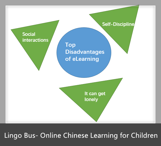 Disadvantages of eLearning in Education